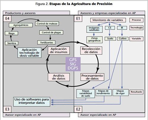 Etapas de la agricultura de precisión