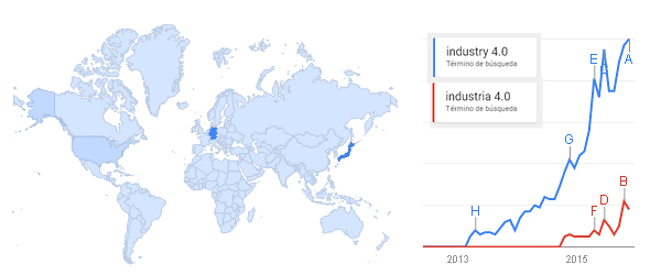 "Google Trends, ""industry 4.0"" vs ""industria 4.0"""