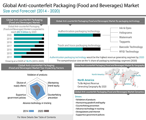 Global Anti-counterfeit Packaging (Food and Beverages) Market