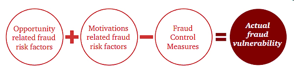 Food fraud vulnerability assessment concept