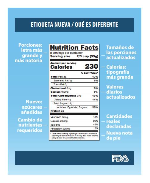 etiquetado-nutricional-fda