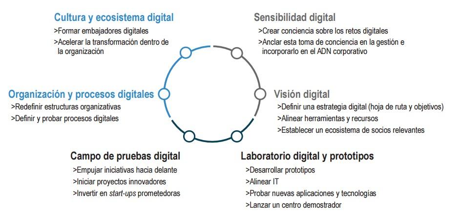 iwatch127-4-enfoque-estrategia-digitalizacion