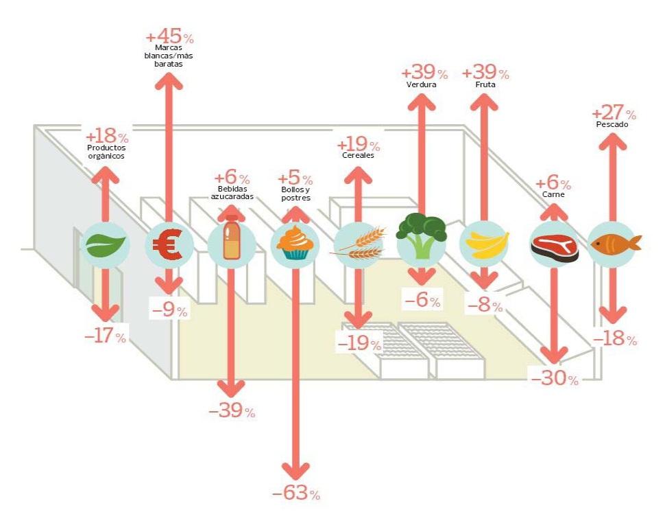 Evolución de los hábitos de consumo 2015