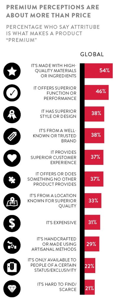 Percepciones del consumidor premium