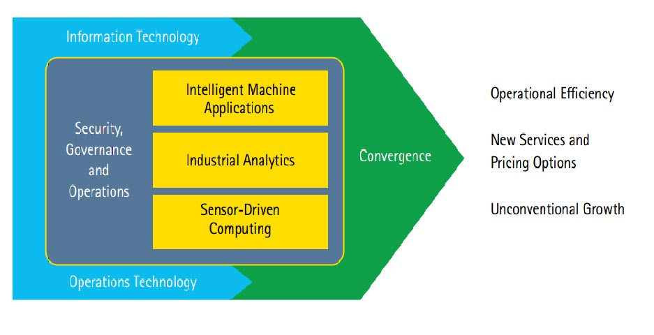 Three Industrial Internet of Things capabilities to master