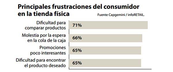 Principales frustraciones del consumidor en la tienda física
