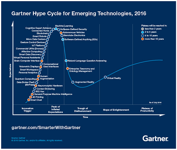 Ciclo sobreexpectación tecnologías emergentes