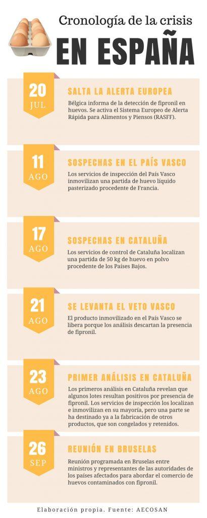 Cronología crisis de los huevos en España
