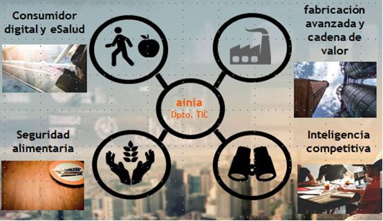 Paradigma de la Food Industry 4.0. Fuente: AINIA