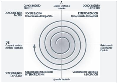 busca tu elemento gestion del conocimiento knowledge management spanish edition