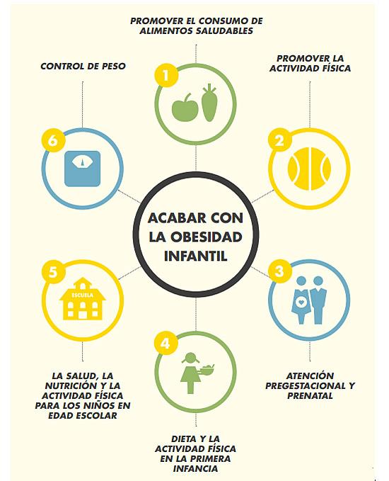 Dieta para la obesidad y sobrepeso