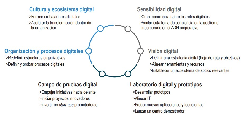 iwatch127-4-enfoque-estrategia-digitalizacion