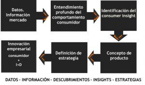 gráfico consumer insights