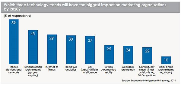 Tendencias tecnológicas marketing