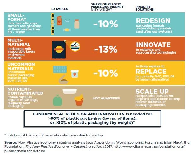 Fundamental, redesign, innovation