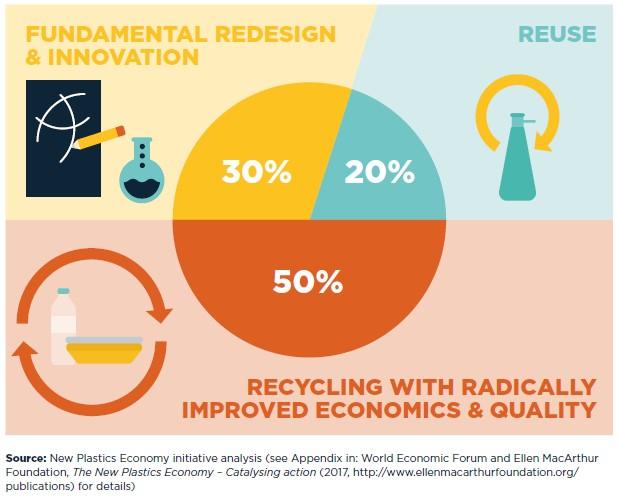 Recycling, resuse, innovation