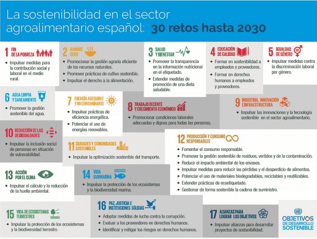 30 retos Objetivos Desarrollo Sostenible empresas sector agroalimentario